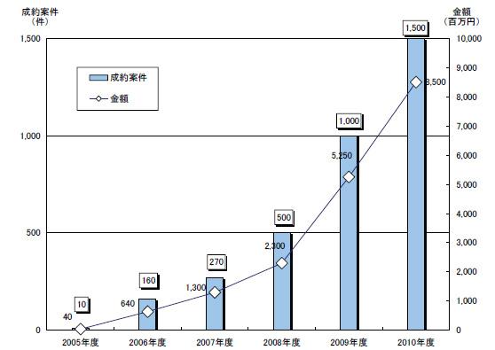 サイトM&A市場の推移