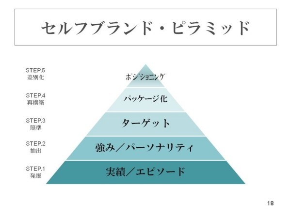 セルフブランド・ピラミッド